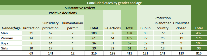 Conclusions of all decided cases in 2019 by age and gender
